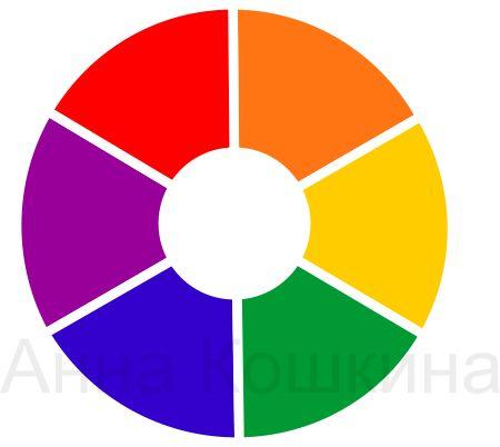 цветовой круг, спектр