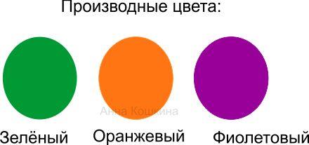 Основные цвета для детей